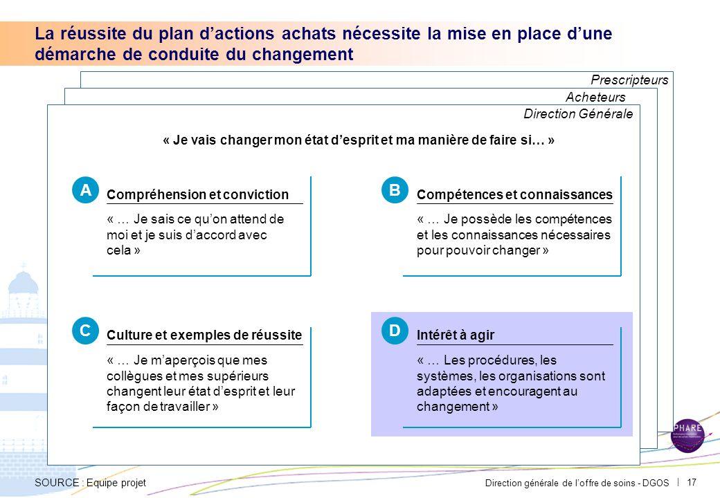 Direction générale de loffre de soins - DGOS | 16 Les résultats des actions damélioration de la performance des achats devront être communiqués et mis