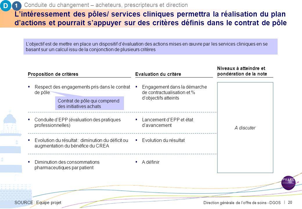 Direction générale de loffre de soins - DGOS | 19 Comment faire en sorte que le mécanisme dadhésion soit vertueux et accepté par les services clinique