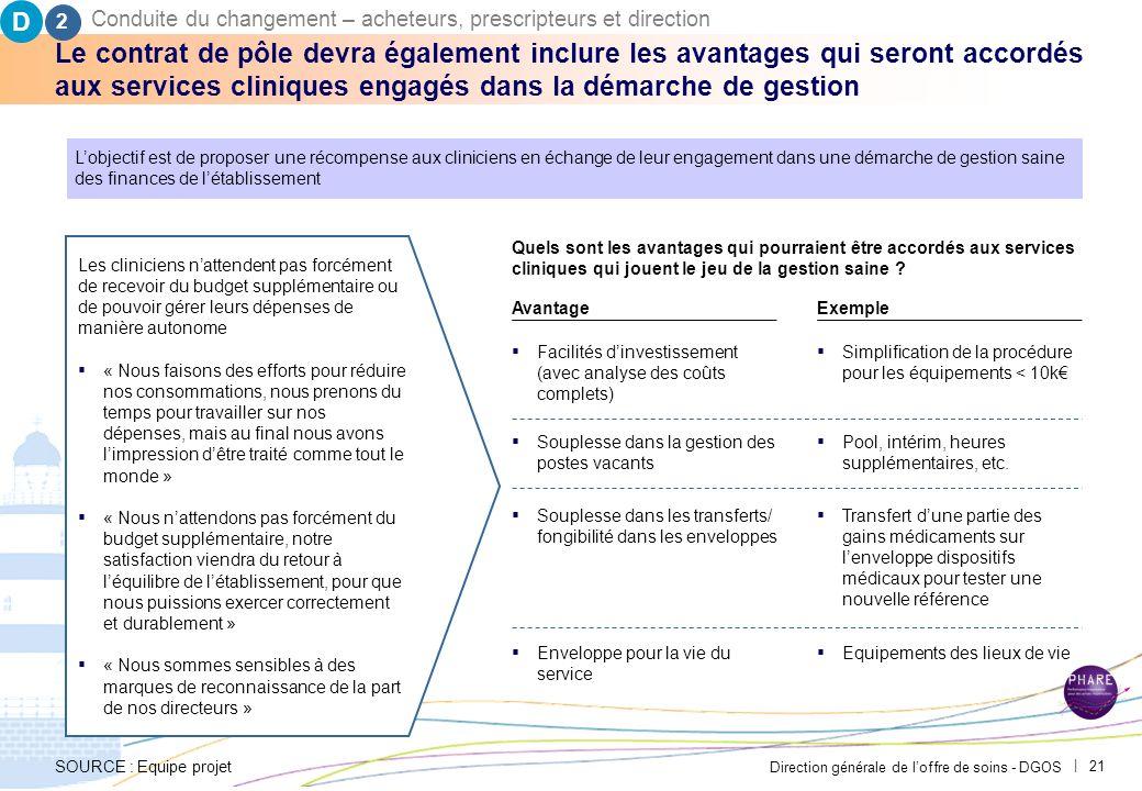Direction générale de loffre de soins - DGOS | 20 Lintéressement des pôles/ services cliniques permettra la réalisation du plan dactions et pourrait s