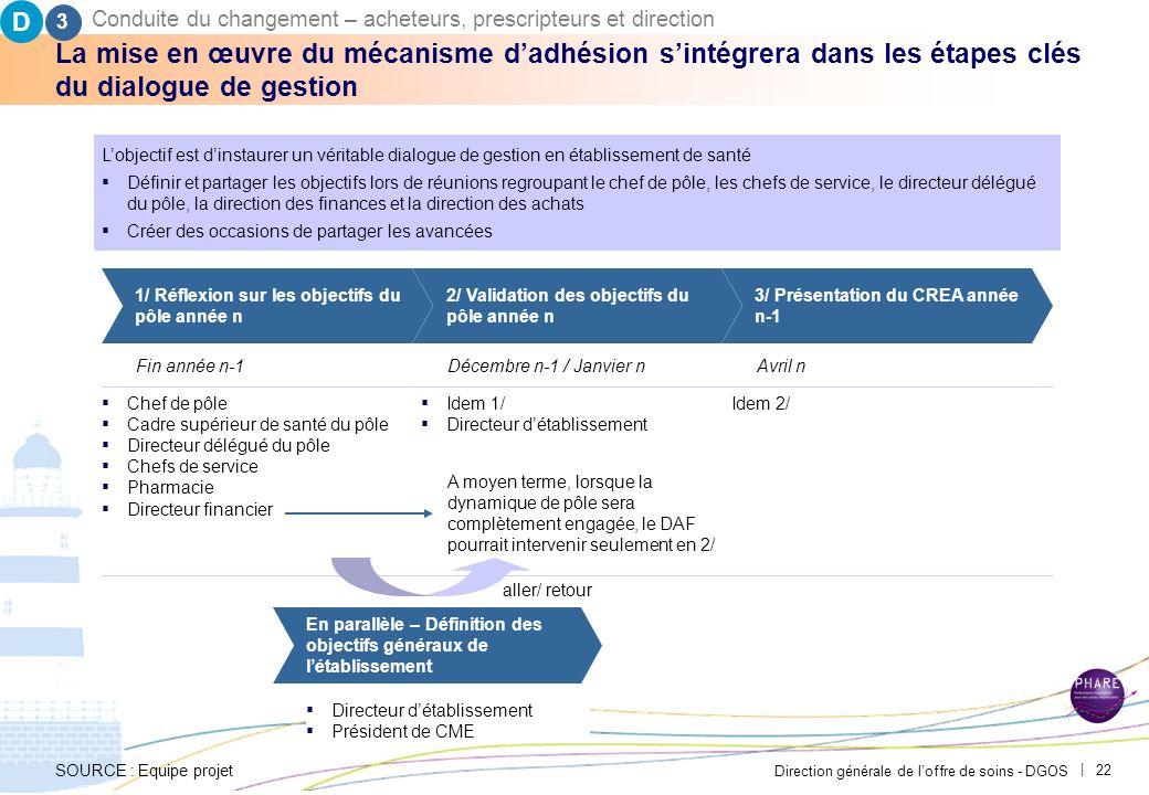 Direction générale de loffre de soins - DGOS | 21 Le contrat de pôle devra également inclure les avantages qui seront accordés aux services cliniques