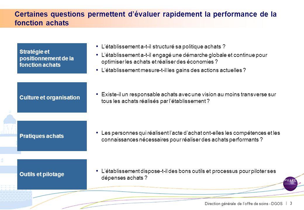 Direction générale de loffre de soins - DGOS | 2 Sommaire Les questions clés pour évaluer la performance de la fonction achats dun établissement de sa