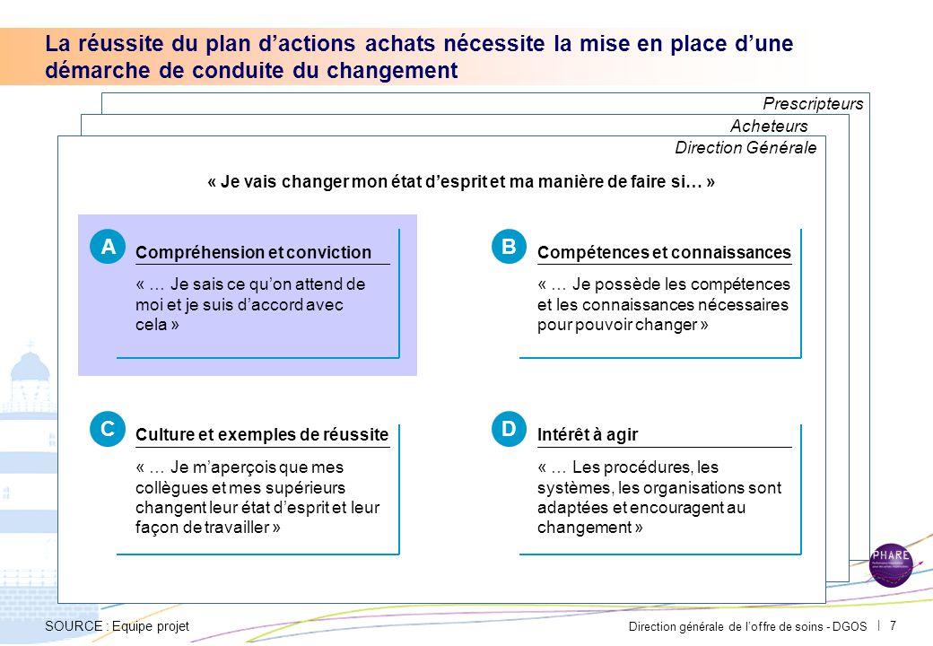 Direction générale de loffre de soins - DGOS | 6 Le dispositif de suivi pourra comprendre quatre niveaux de communication Point déquipe achats Réunion