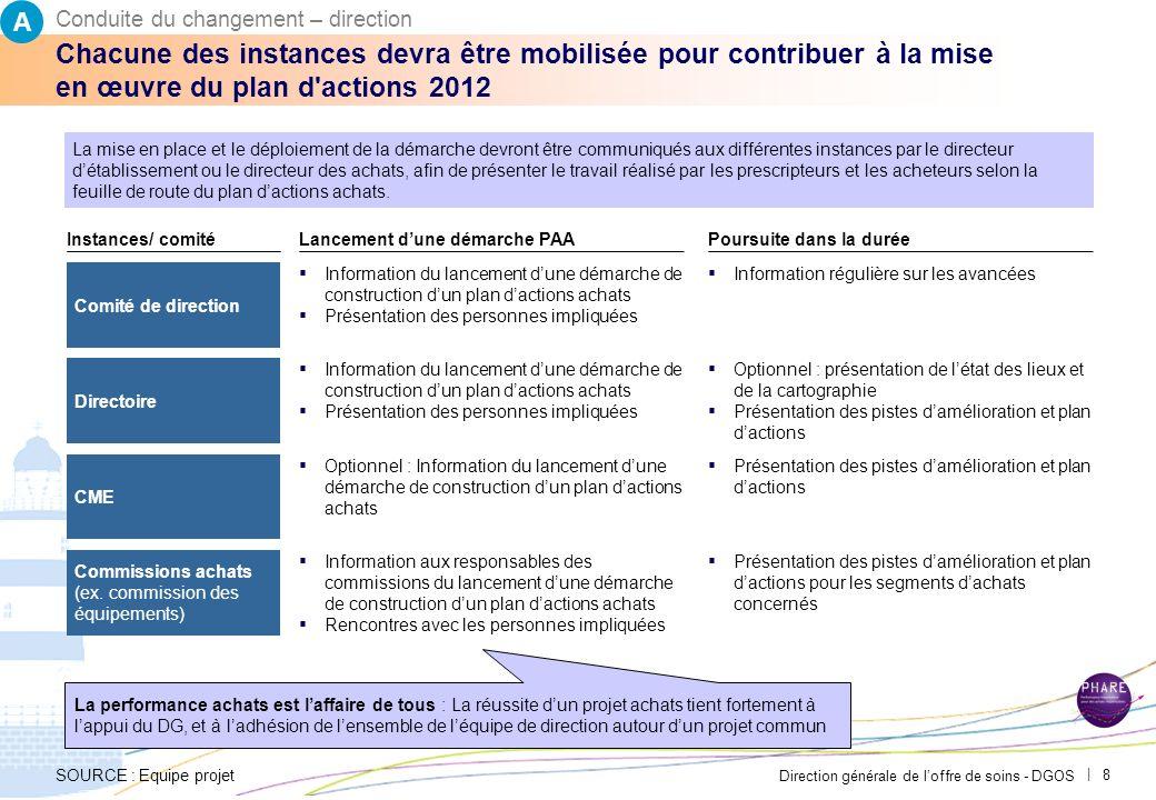 Direction générale de loffre de soins - DGOS | 18 La mise en place de mécanisme dadhésion est un facteur de succès pour la démarche achats Lobjectif du programme PHARE est de permettre aux établissements de réaliser 3 à 5% déconomies par an sur leurs dépenses achats.