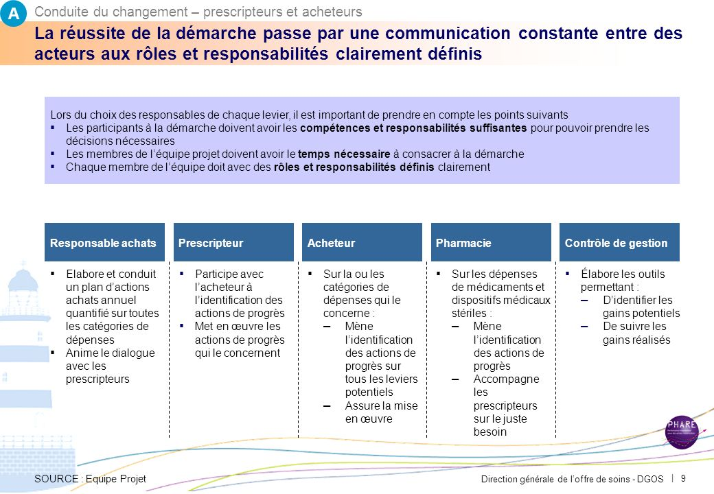 Direction générale de loffre de soins - DGOS | 8 Chacune des instances devra être mobilisée pour contribuer à la mise en œuvre du plan d'actions 2012