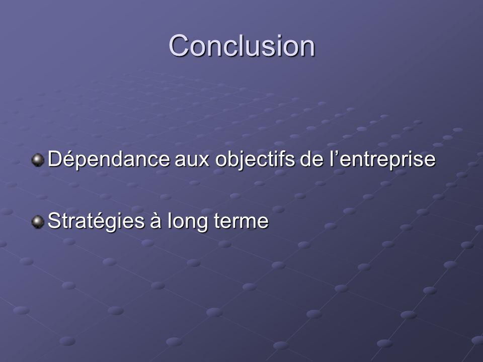 Conclusion Dépendance aux objectifs de lentreprise Stratégies à long terme