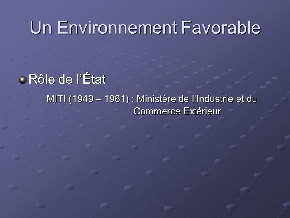 Un Environnement Favorable Rôle de lÉtat MITI (1949 – 1961) : Ministère de lIndustrie et du Commerce Extérieur