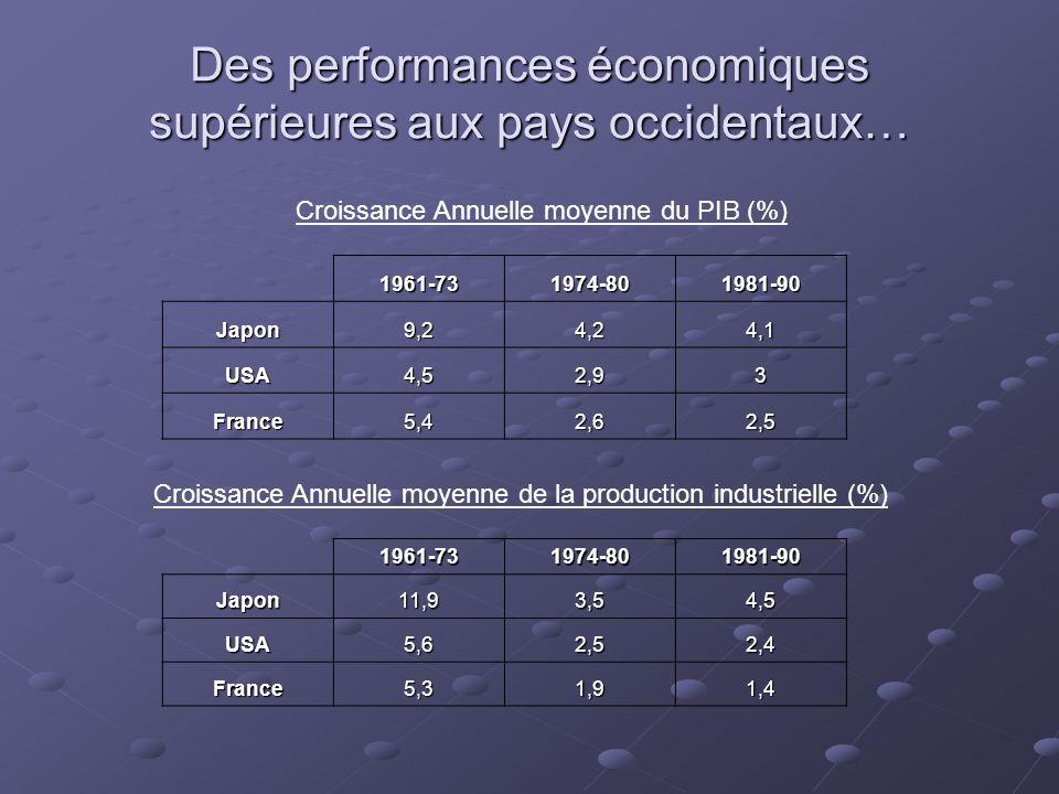 1961-731974-801981-90 Japon9,24,24,1 USA4,52,93 France5,42,62,5 1961-731974-801981-90Japon11,93,54,5 USA5,62,52,4 France5,31,91,4 Croissance Annuelle moyenne du PIB (%) Croissance Annuelle moyenne de la production industrielle (%) Des performances économiques supérieures aux pays occidentaux…