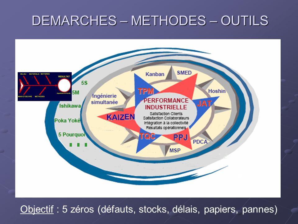 Objectif : 5 zéros (défauts, stocks, délais, papiers, pannes) DEMARCHES – METHODES – OUTILS