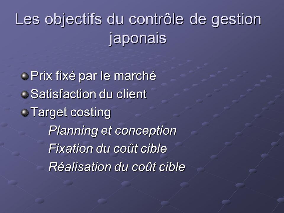 Les objectifs du contrôle de gestion japonais Prix fixé par le marché Satisfaction du client Target costing Planning et conception Fixation du coût cible Réalisation du coût cible