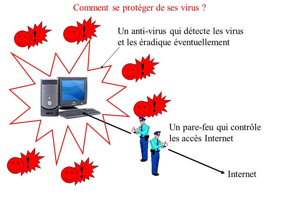 Comment se protéger de ses virus ? !!!!!! Internet Un anti-virus qui détecte les virus et les éradique éventuellement Un pare-feu qui contrôle les acc