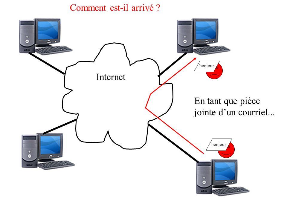 Internet Fichier téléchargé Fichiers à télécharger Comment est-il arrivé .