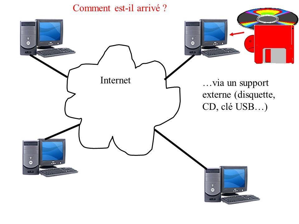 Internet Comment est-il arrivé ? …via un support externe (disquette, CD, clé USB…)