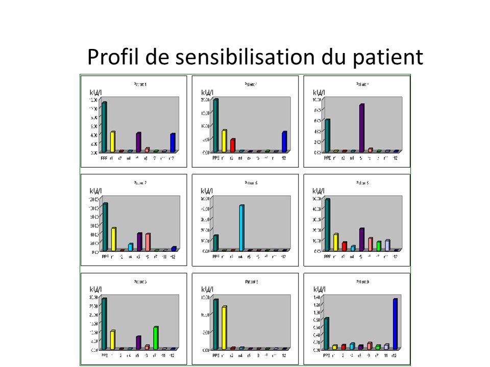 Profil de sensibilisation du patient