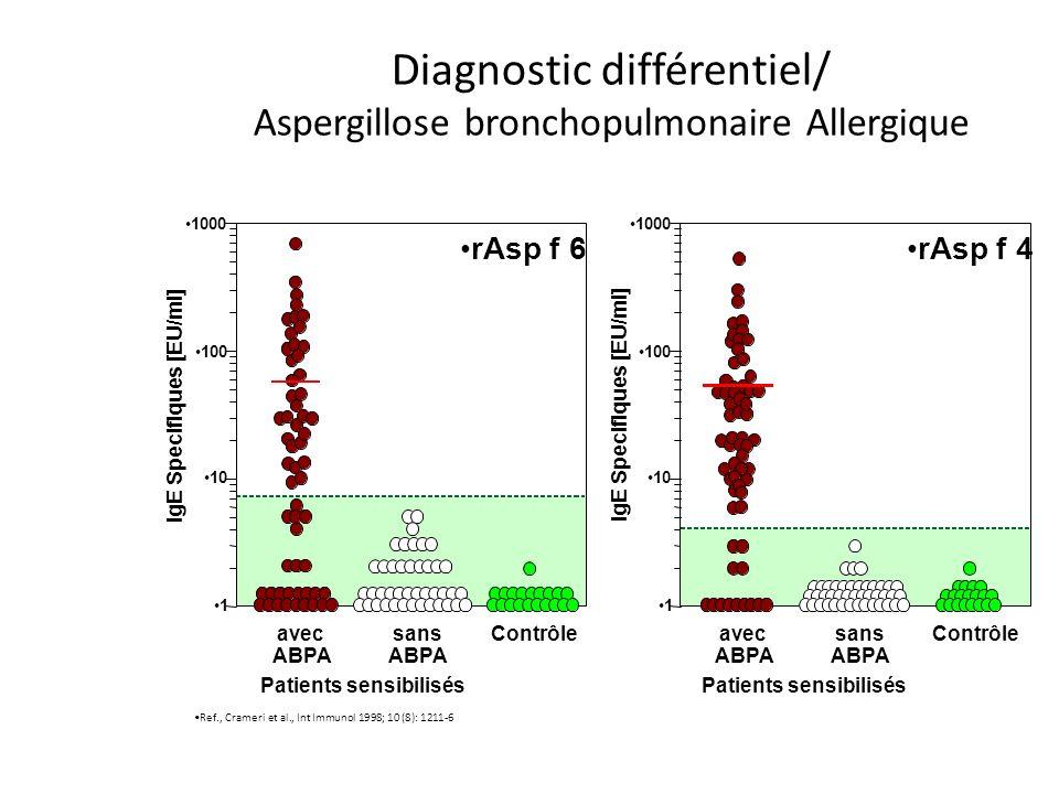 Diagnostic différentiel/ Aspergillose bronchopulmonaire Allergique Ref., Crameri et al., Int Immunol 1998; 10 (8): 1211-6 avec ABPA avec ABPA sans ABPA sans ABPA Contrôle rAsp f 6rAsp f 4 Contrôle Patients sensibilisés IgE Specifiques [EU/ml] 1000 100 10 1 IgE Specifiques [EU/ml] 1000 100 10 1