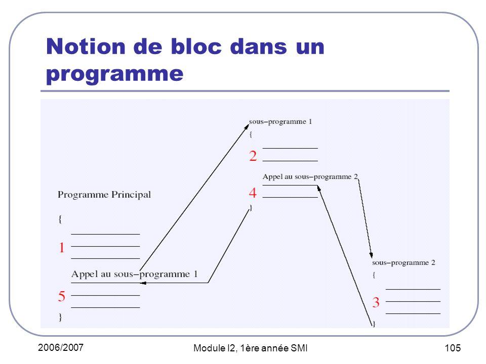 2006/2007 Module I2, 1ère année SMI 105 Notion de bloc dans un programme