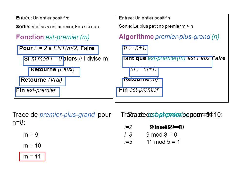 Entrée: Un entier positif m Sortie: Vrai si m est premier, Faux si non. Fonction est-premier (m) Pour i := 2 à ENT(m/2) Faire Si m mod i = 0 alors //