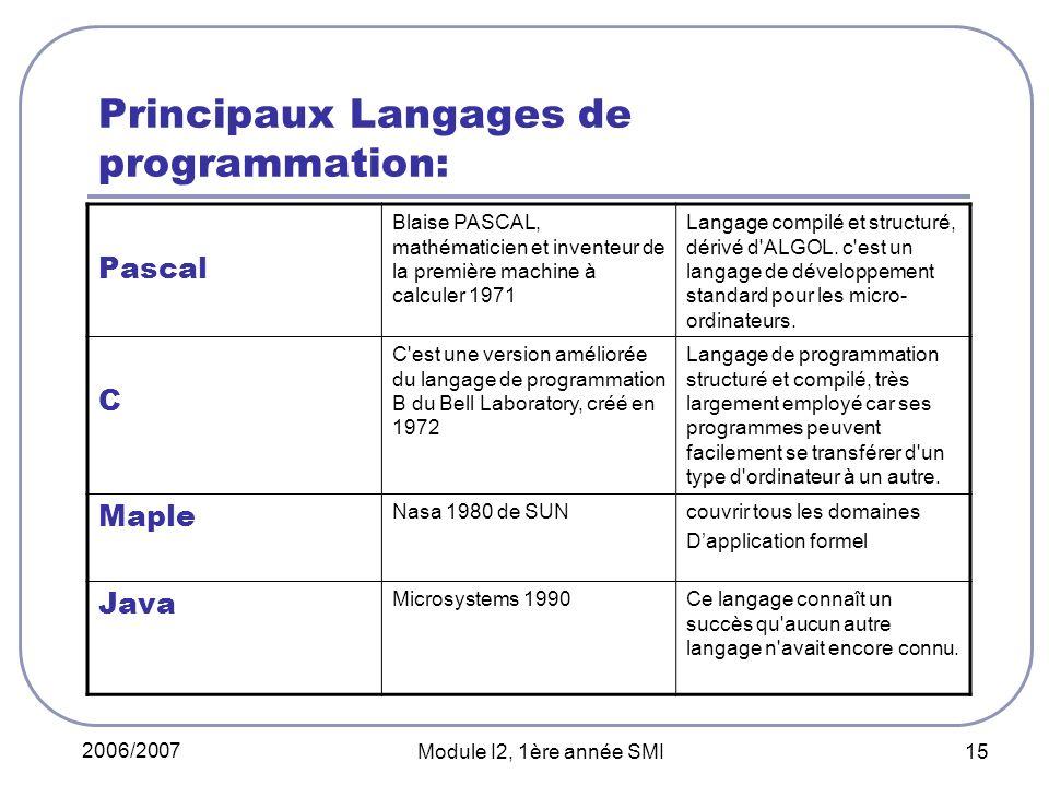 2006/2007 Module I2, 1ère année SMI 15 Principaux Langages de programmation: Pascal Blaise PASCAL, mathématicien et inventeur de la première machine à calculer 1971 Langage compilé et structuré, dérivé d ALGOL.