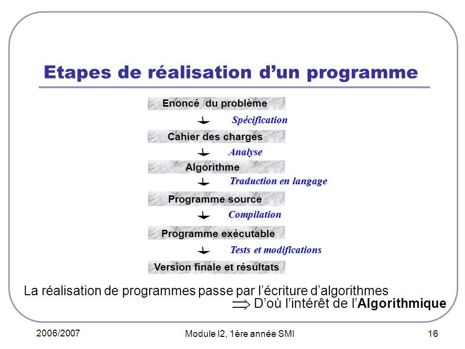 2006/2007 Module I2, 1ère année SMI 16 Etapes de réalisation dun programme Spécification Analyse Analyse Traduction en langage Compilation Tests et mo