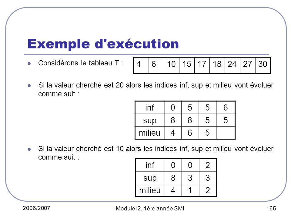 2006/2007 Module I2, 1ère année SMI 165 Exemple d exécution Considérons le tableau T : Si la valeur cherché est 20 alors les indices inf, sup et milieu vont évoluer comme suit : Si la valeur cherché est 10 alors les indices inf, sup et milieu vont évoluer comme suit : 4610151718242730 inf0556 sup8855 milieu465 inf002 sup833 milieu412