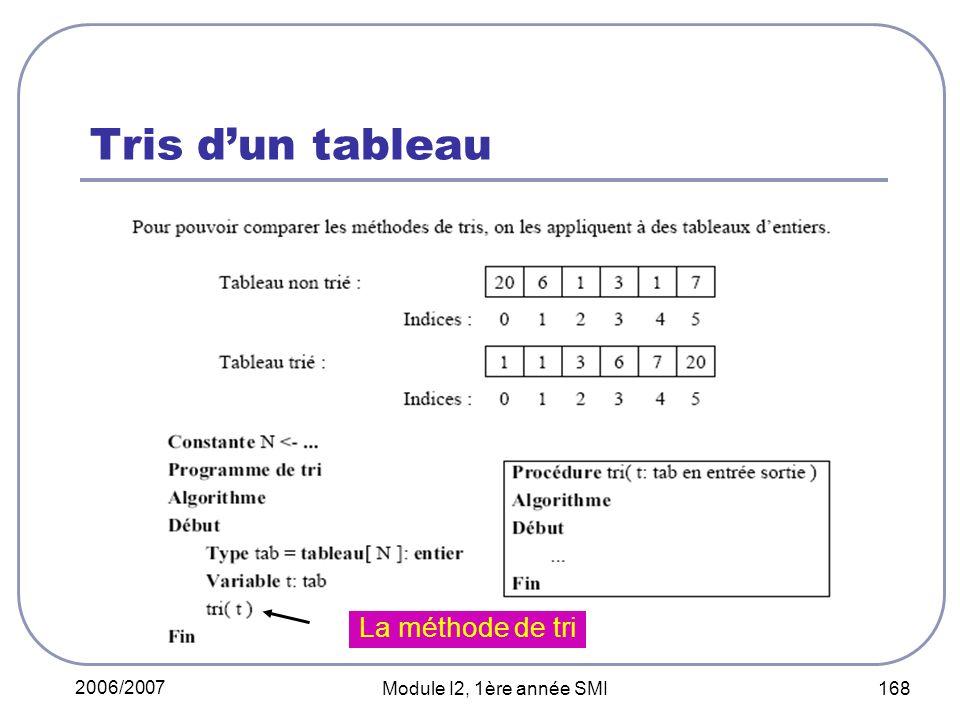 2006/2007 Module I2, 1ère année SMI 168 Tris dun tableau La méthode de tri