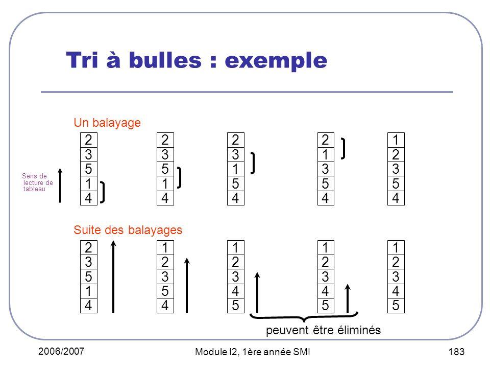 2006/2007 Module I2, 1ère année SMI 183 peuvent être éliminés 1 4 2 3 5 4 1 2 3 5 4 2 1 3 5 4 2 3 1 5 4 2 3 5 1 4 2 3 5 1 Un balayage 5 4 1 2 3 4 5 1 2 3 4 5 1 2 3 4 5 1 2 3 Suite des balayages Tri à bulles : exemple Sens de lecture de tableau