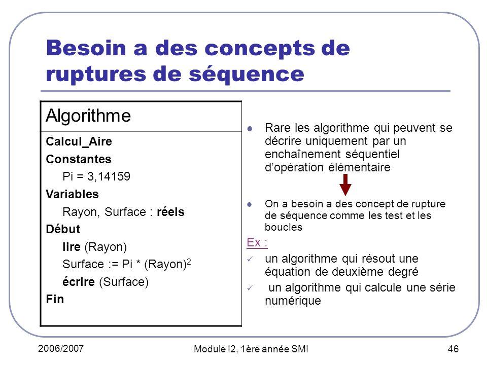 2006/2007 Module I2, 1ère année SMI 46 Besoin a des concepts de ruptures de séquence Rare les algorithme qui peuvent se décrire uniquement par un enchaînement séquentiel dopération élémentaire On a besoin a des concept de rupture de séquence comme les test et les boucles Ex : un algorithme qui résout une équation de deuxième degré un algorithme qui calcule une série numérique Algorithme Calcul_Aire Constantes Pi = 3,14159 Variables Rayon, Surface : réels Début lire (Rayon) Surface := Pi * (Rayon) 2 écrire (Surface) Fin