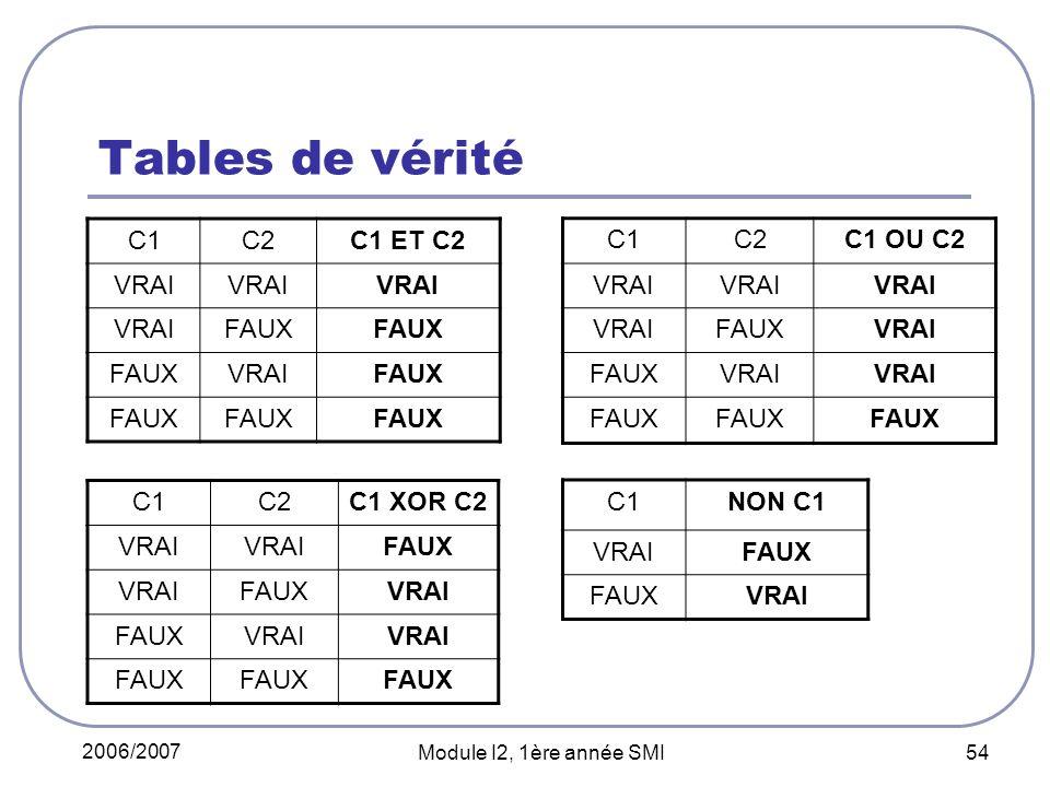 2006/2007 Module I2, 1ère année SMI 54 Tables de vérité C1C2C1 ET C2 VRAI FAUX VRAIFAUX C1C2C1 OU C2 VRAI FAUXVRAI FAUXVRAI FAUX C1C2C1 XOR C2 VRAI FAUX VRAIFAUXVRAI FAUXVRAI FAUX C1NON C1 VRAIFAUX VRAI