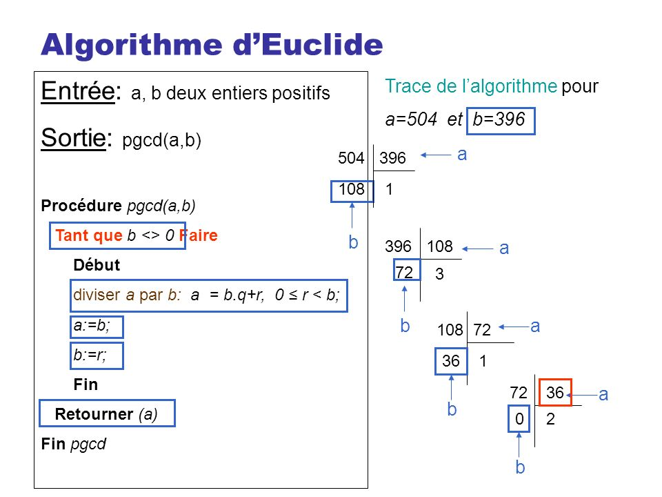 Algorithme dEuclide Entrée: a, b deux entiers positifs Sortie: pgcd(a,b) Procédure pgcd(a,b) Tant que b <> 0 Faire Début diviser a par b: a = b.q+r, 0 r < b; a:=b; b:=r; Fin Retourner (a) Fin pgcd Trace de lalgorithme pour a=504 et b=396 504396 1108 a b 396108 3 72 a b 10872 136 a b 7236 20 a b