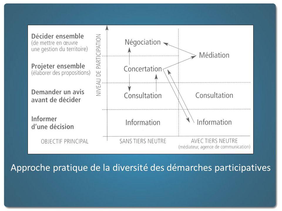 Approche pratique de la diversité des démarches participatives