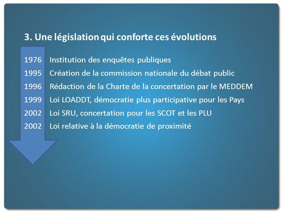 3. Une législation qui conforte ces évolutions 1976 Institution des enquêtes publiques 1995 Création de la commission nationale du débat public 1996 R