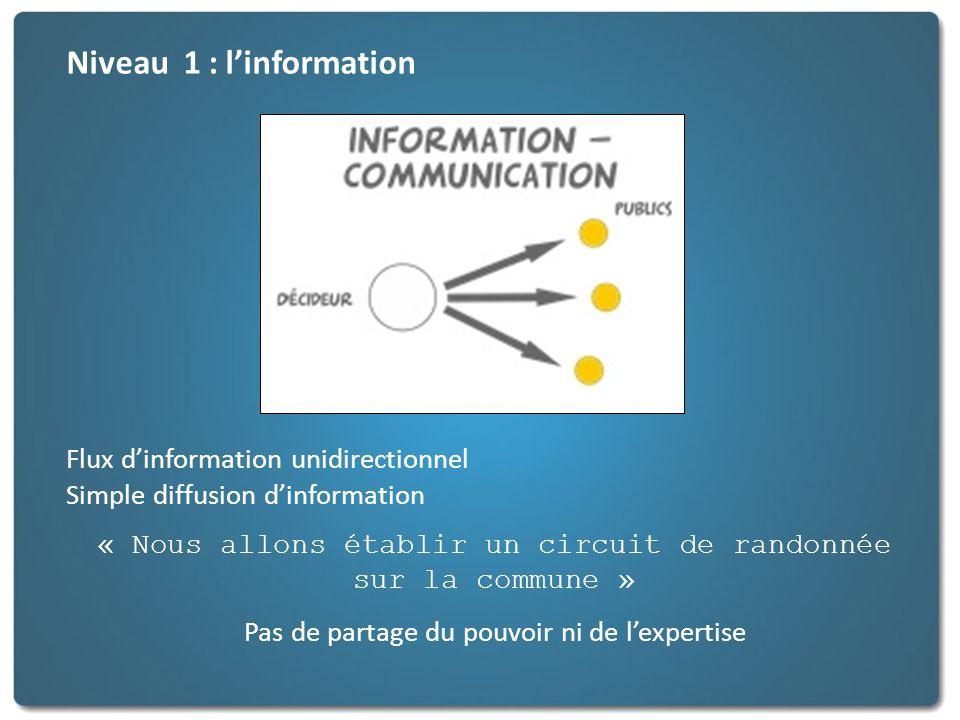 Niveau 2 : la consultation Flux dinformation bidirectionnel Les citoyens sont invités à sexprimer sur des questions ou des thèmes déterminés « Nous allons établir un circuit de randonnée sur la commune quen pensez-vous .