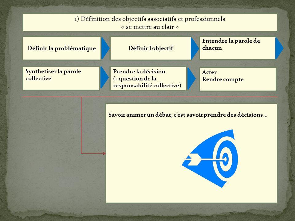 Entendre la parole de chacun Définir la problématiqueDéfinir lobjectif 1) Définition des objectifs associatifs et professionnels « se mettre au clair