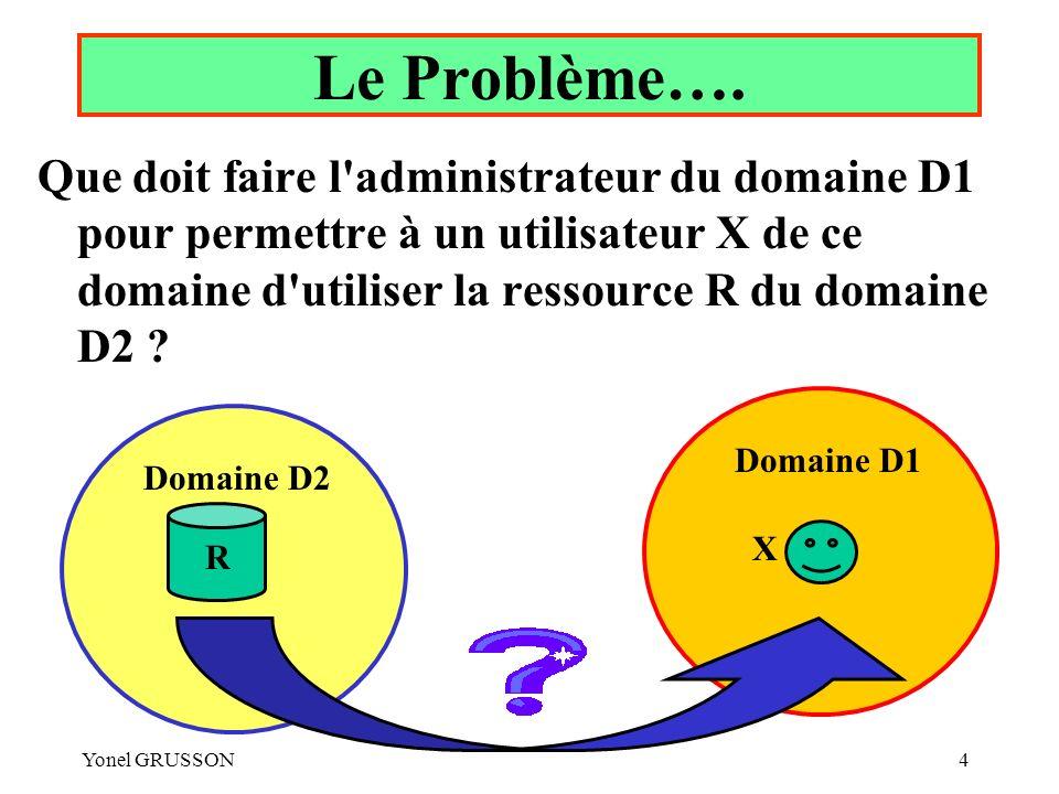 Yonel GRUSSON4 Le Problème…. Que doit faire l'administrateur du domaine D1 pour permettre à un utilisateur X de ce domaine d'utiliser la ressource R d