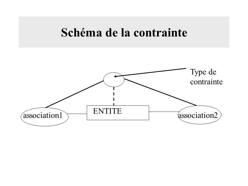 Schéma de la contrainte ENTITE association1association2 Type de contrainte