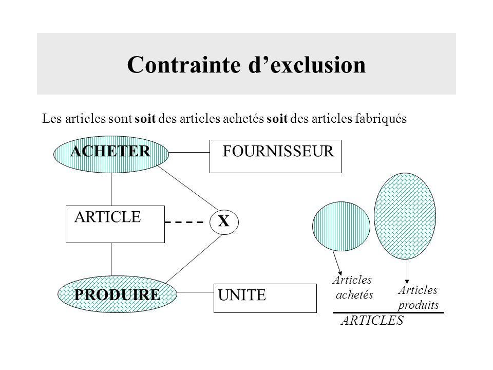 Contrainte dexclusion Les articles sont soit des articles achetés soit des articles fabriqués ACHETER PRODUIRE ARTICLE FOURNISSEUR UNITE Articles achetés Articles produits ARTICLES X