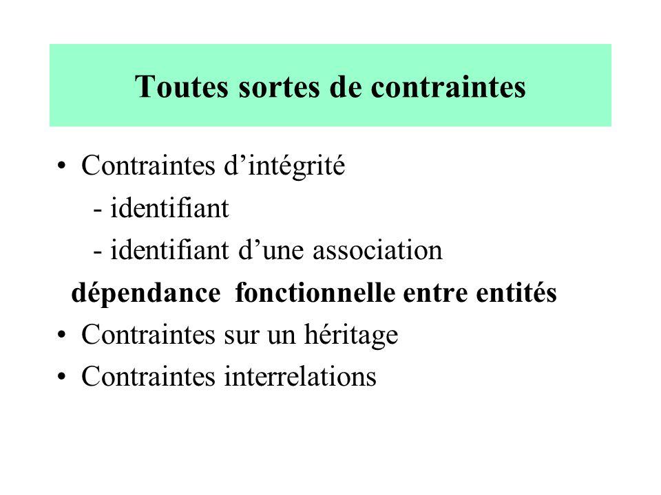 Toutes sortes de contraintes Contraintes dintégrité - identifiant - identifiant dune association dépendance fonctionnelle entre entités Contraintes sur un héritage Contraintes interrelations
