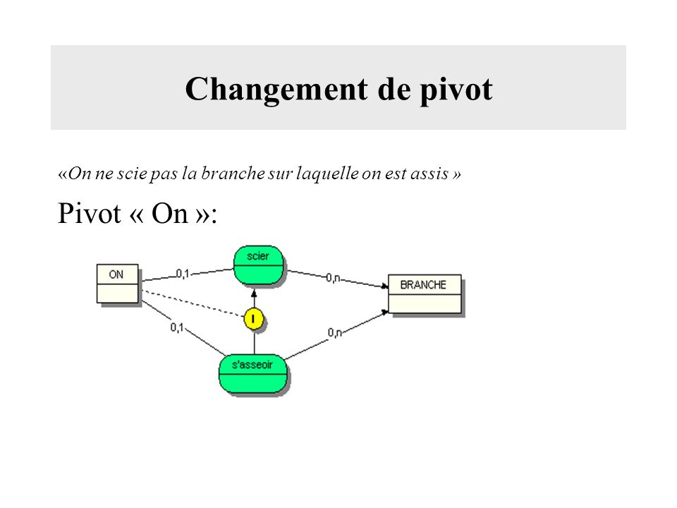 Changement de pivot «On ne scie pas la branche sur laquelle on est assis » Pivot « On »:
