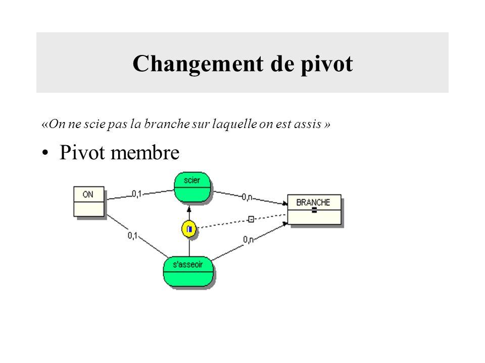 Changement de pivot «On ne scie pas la branche sur laquelle on est assis » Pivot membre