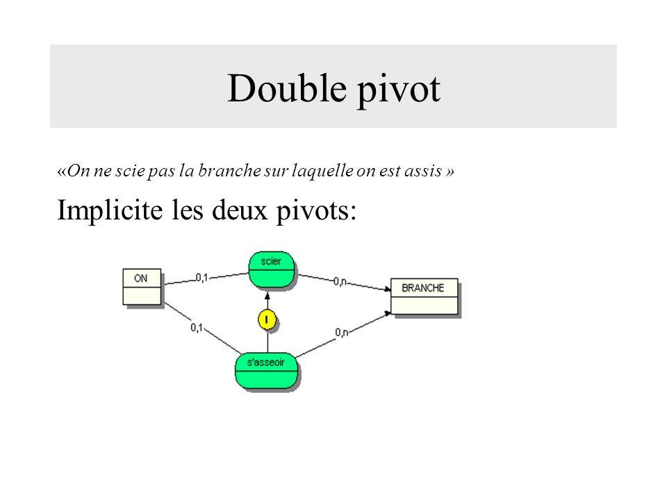 Double pivot «On ne scie pas la branche sur laquelle on est assis » Implicite les deux pivots: