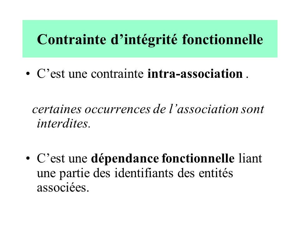 Contrainte dintégrité fonctionnelle Cest une contrainte intra-association.