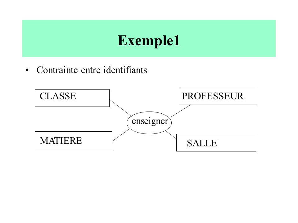 Exemple1 Contrainte entre identifiants CLASSEPROFESSEUR MATIERE SALLE enseigner