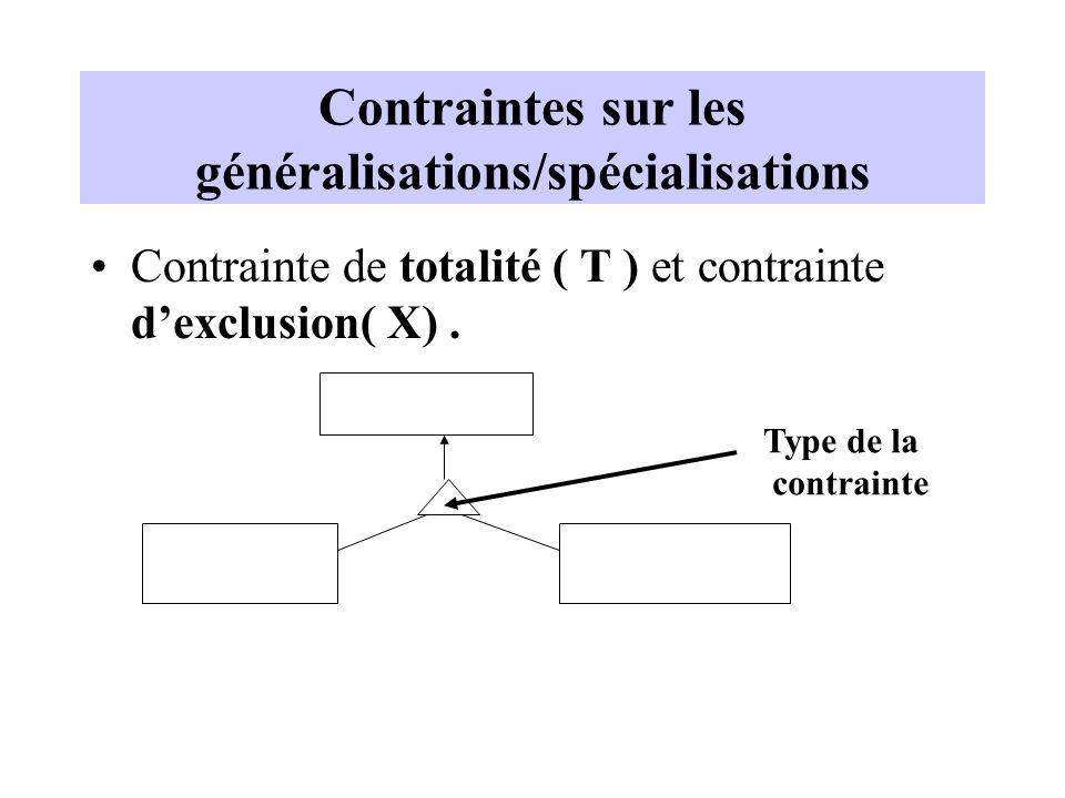 Contraintes sur les généralisations/spécialisations Contrainte de totalité ( T ) et contrainte dexclusion( X).
