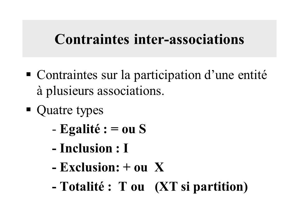 Contraintes inter-associations Contraintes sur la participation dune entité à plusieurs associations.