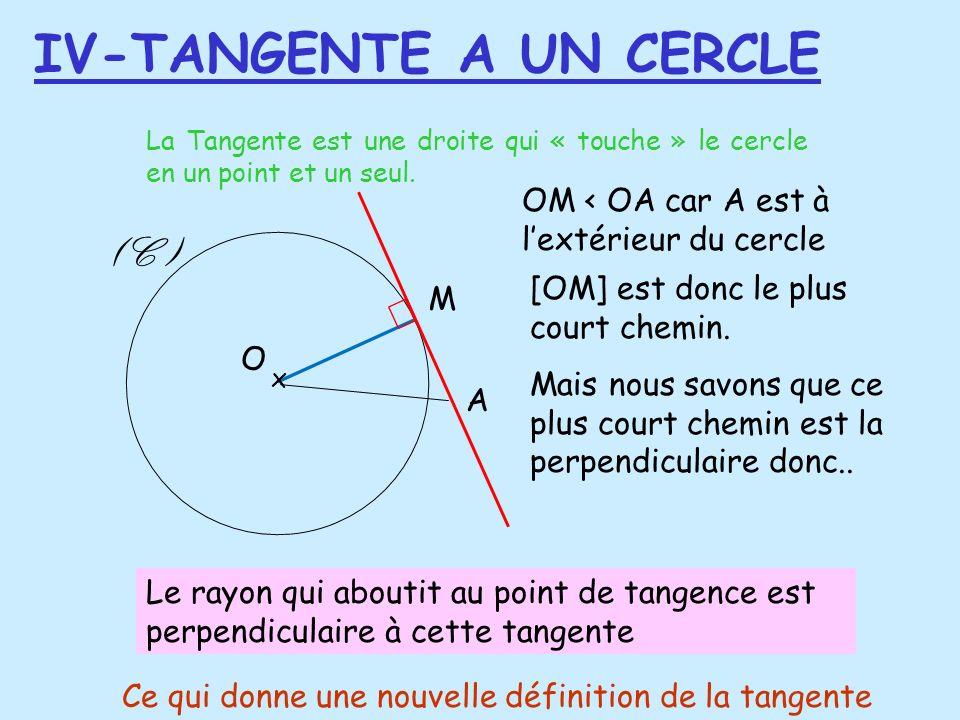 IV-TANGENTE A UN CERCLE La Tangente est une droite qui « touche » le cercle en un point et un seul. (C ) M x O A OM < OA car A est à lextérieur du cer