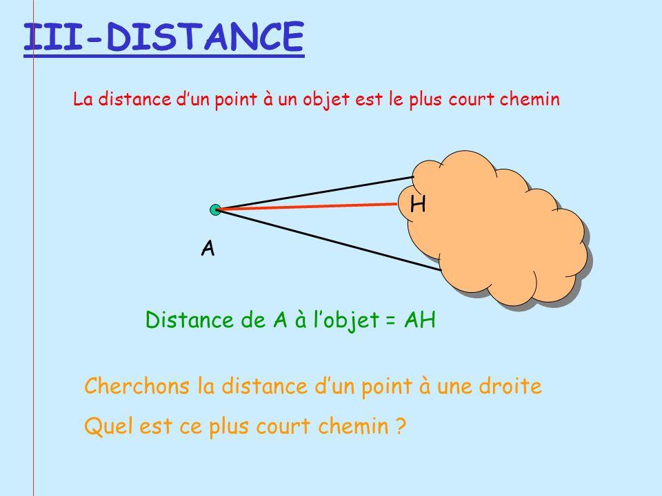 III-DISTANCE La distance dun point à un objet est le plus court chemin A H Distance de A à lobjet = AH Cherchons la distance dun point à une droite Qu