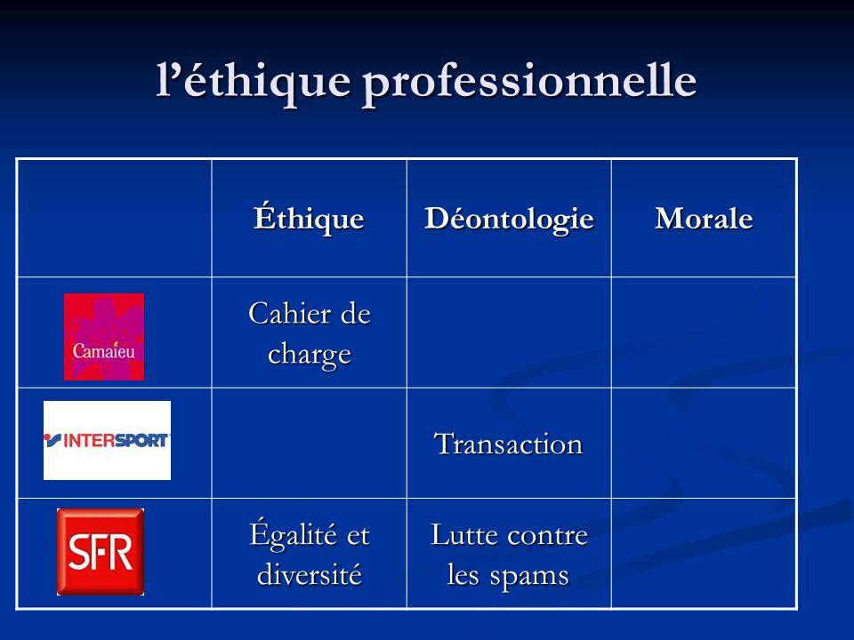 léthique professionnelle ÉthiqueDéontologieMorale Cahier de charge Transaction Égalité et diversité Lutte contre les spams