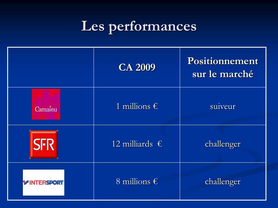 Les performances CA 2009 Positionnement sur le marché 1 millions 1 millions suiveur 12 milliards 12 milliards challenger 8 millions 8 millions challen