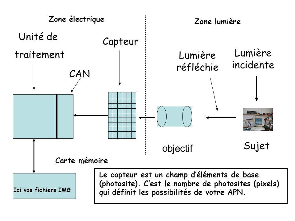 Sujet Lumière incidente Lumière réfléchie objectif Unité de traitement CAN Capteur Carte mémoire Ici vos fichiers IMG Le capteur est un champ déléments de base (photosite).