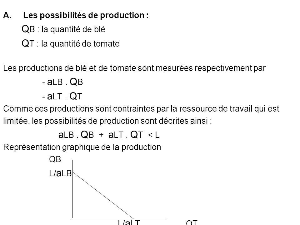 A.Les possibilités de production : Q B : la quantité de blé Q T : la quantité de tomate Les productions de blé et de tomate sont mesurées respectivement par - a LB.