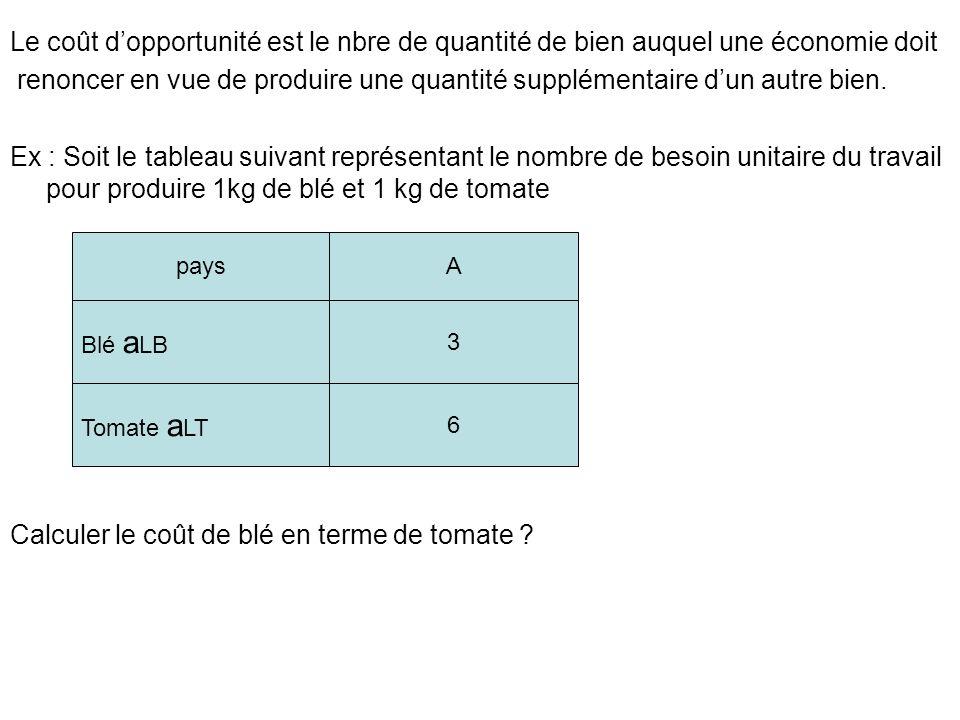 Le coût dopp de blé en terme de tomate est de : a LB/ a LT = 3/6 = 0,5 Pour produire 1 kg de blé, il doit renoncer à ½ kg de tomate 1kg de tomate, il doit renoncer à 2 Kg de blé B.